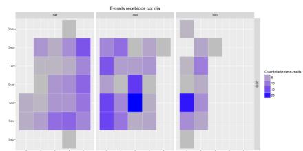postcalendar_chart